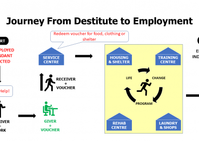 Journey from Indigent to Employed Project